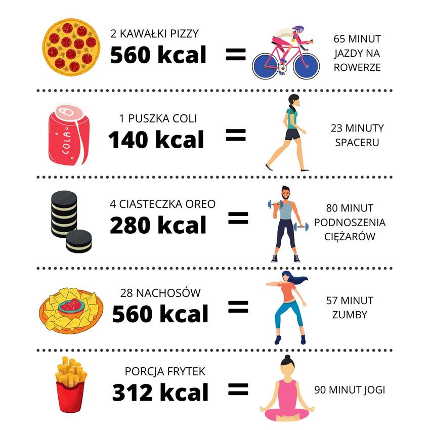 Dieta i sport w odchudzaniu
